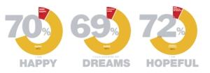 79 per cent happy