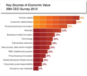 key sources of economic value