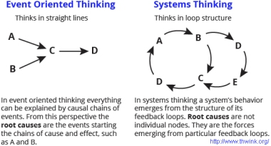 personalityhacker_systems-thinking-graphic