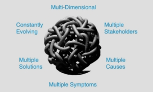 The multiple dimensions of a wicked problem Source: Watkins and Wilber
